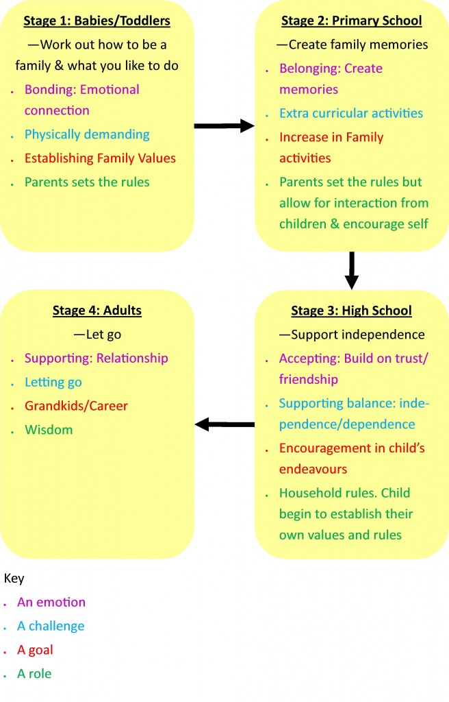 family life stages diagram