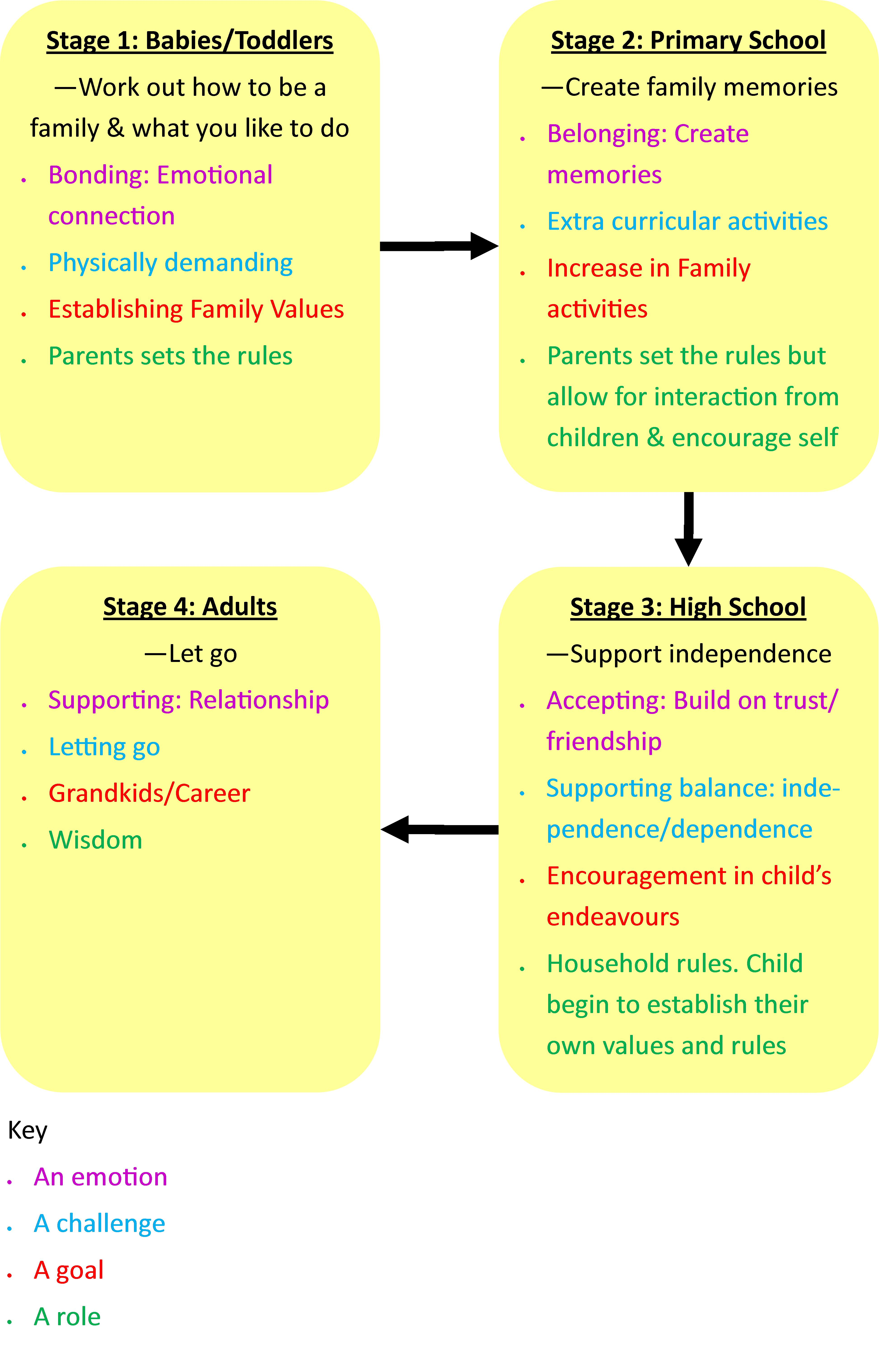 introduction family essay