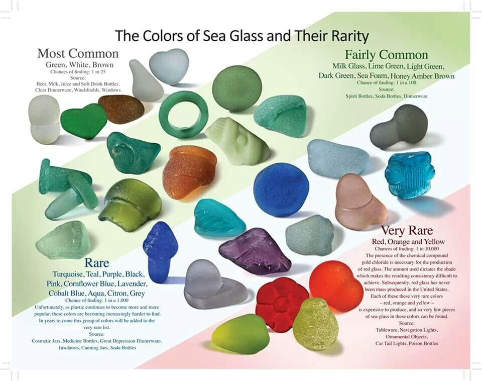 Genuine Sea glass chart