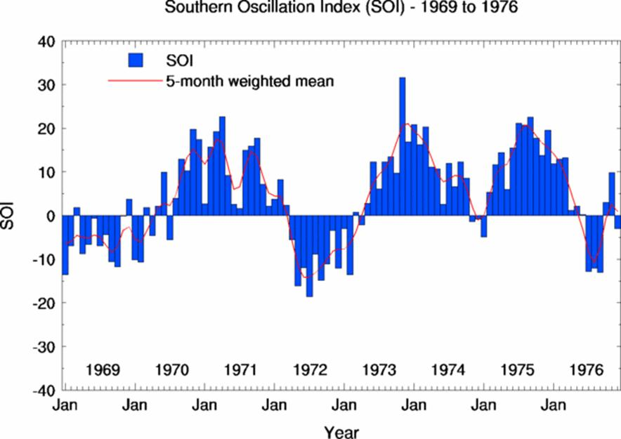 southern Oscillation Index SOI Weather 1969 to 1976