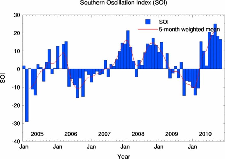southern Oscillation Index SOI Weather