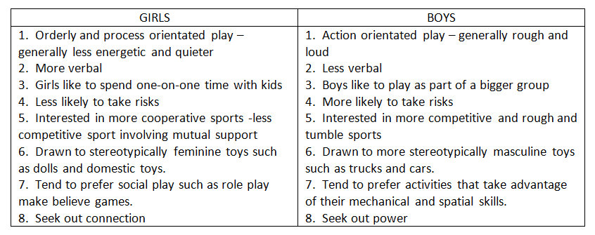 do boys and girls play differently -- differences table