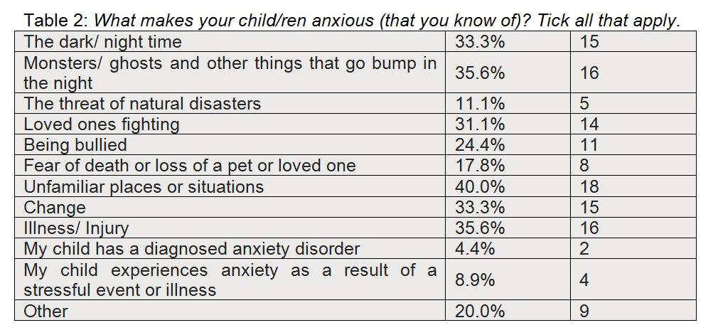 anxiety in children -- what makes your children anxious?