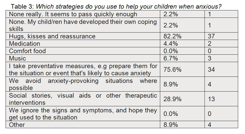 anxiety in children -- which strategies doyou use to help your children when anxious?